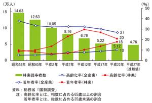 日本林業調査会 » 林業従事者が7...